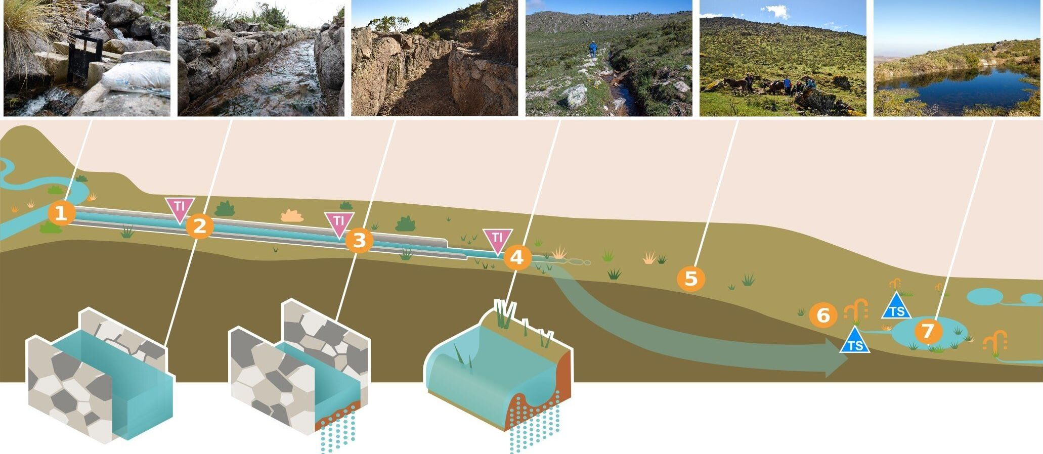 Sistemas de abastecimento de água indígenas