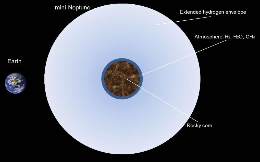 Núcleo rochoso do exoplaneta GJ 3470 b