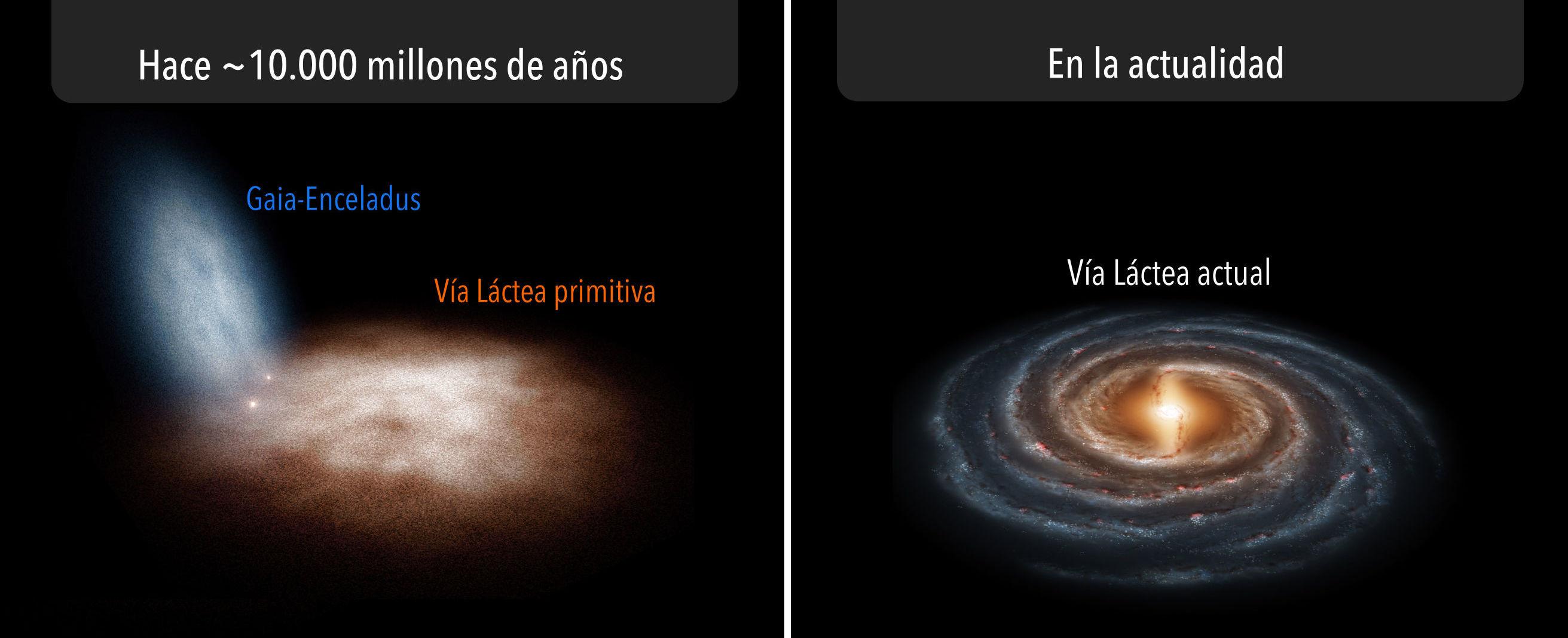 Reprodução em imagem do nascimento da absorção de uma galáxia anã pela Via Láctea há 10 mil milhões de anos
