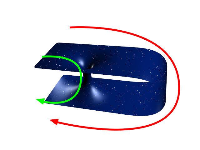 Analogia 2D para um buraco de minhoca. Verde: caminho curto através do buraco de minhoca, vermelho: caminho longo através do espaço normal