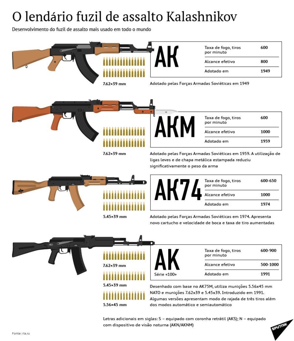 O fuzil de assalto Kalashnikov