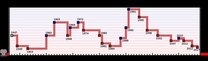 Gráfico que mostra cálculo histórico das alterações do Relógio do Apocalipse