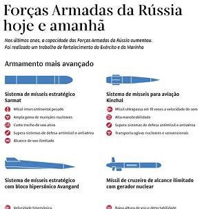 Novo arsenal russo
