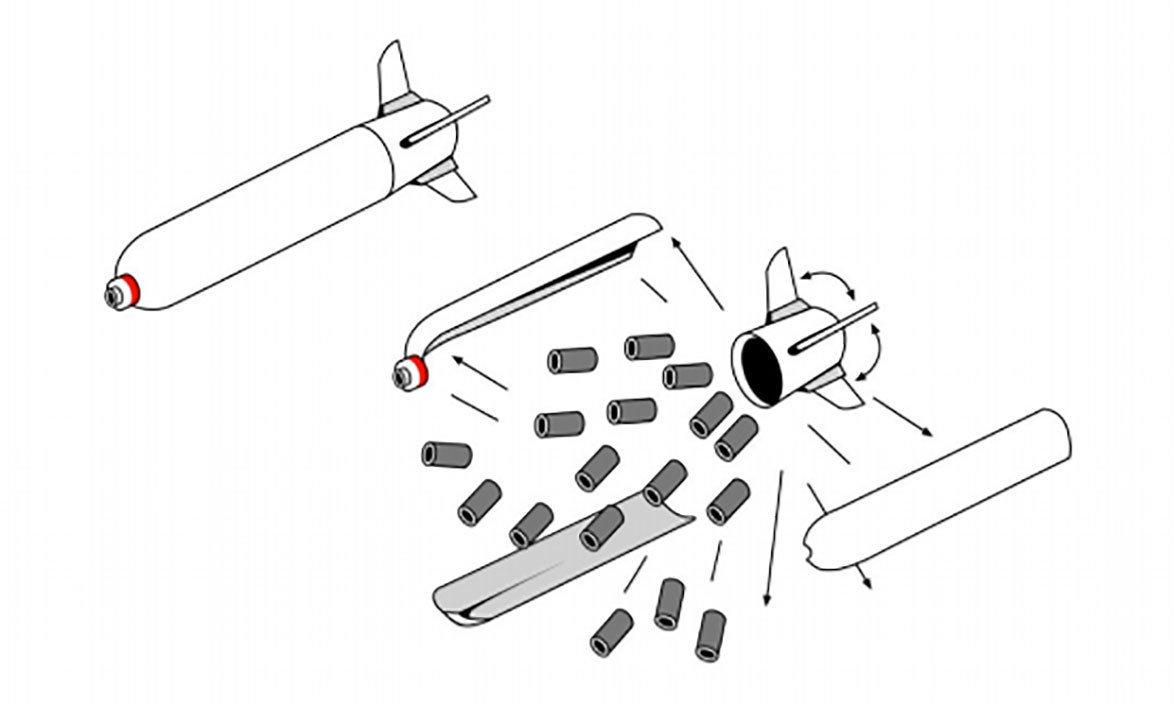 Bomba de fragmentação (cluster) e como se dá o seu funcionamento