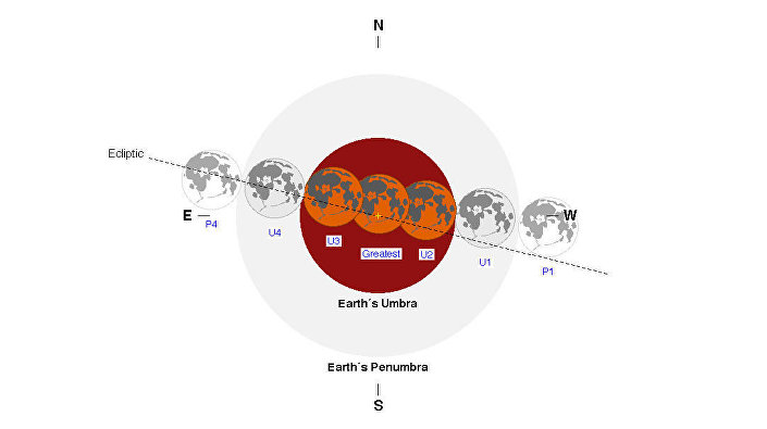 Fases do eclipse lunar