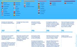 História do alargamento da OTAN
