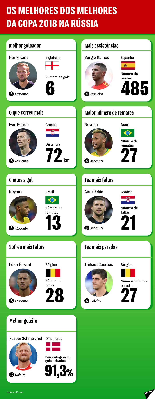 Conheça os melhores jogadores cujo desempenho ganhou destaque na Copa 2018