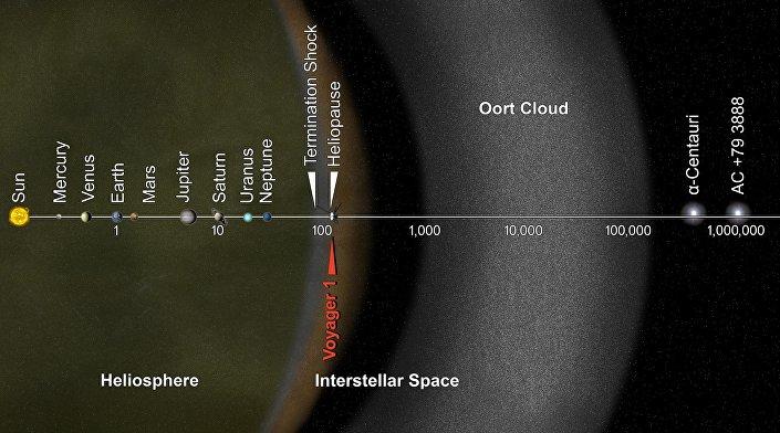 Ilustração da heliosfera onde se encontra a muralha de hidrogênio
