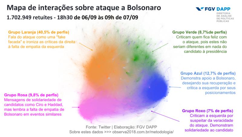 Gráfico mostra impressões de tweets sobre o ataque a Bolsonaro em Juiz de Fora.