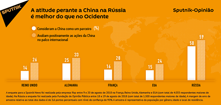 Ao invés da Rússia, Ocidente tende a ver a China como concorrente e não como parceiro