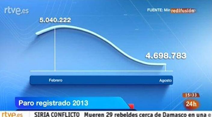 Gráfico mostrado pela RTVE com escala distorcida