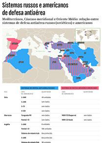 S-300 vs Patriot: distribuição de sistemas russos e americanos no Oriente Médio