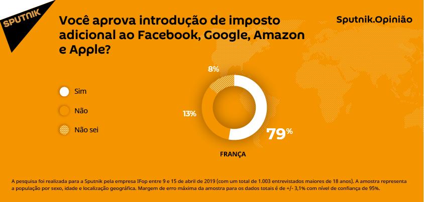 Você aprova introdução de imposto adicional ao Facebook, Google, Amazon e Apple?