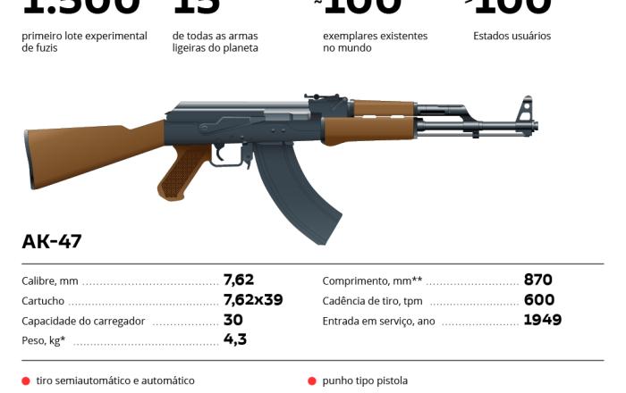 Fuzil Kalashnikov ontem e hoje