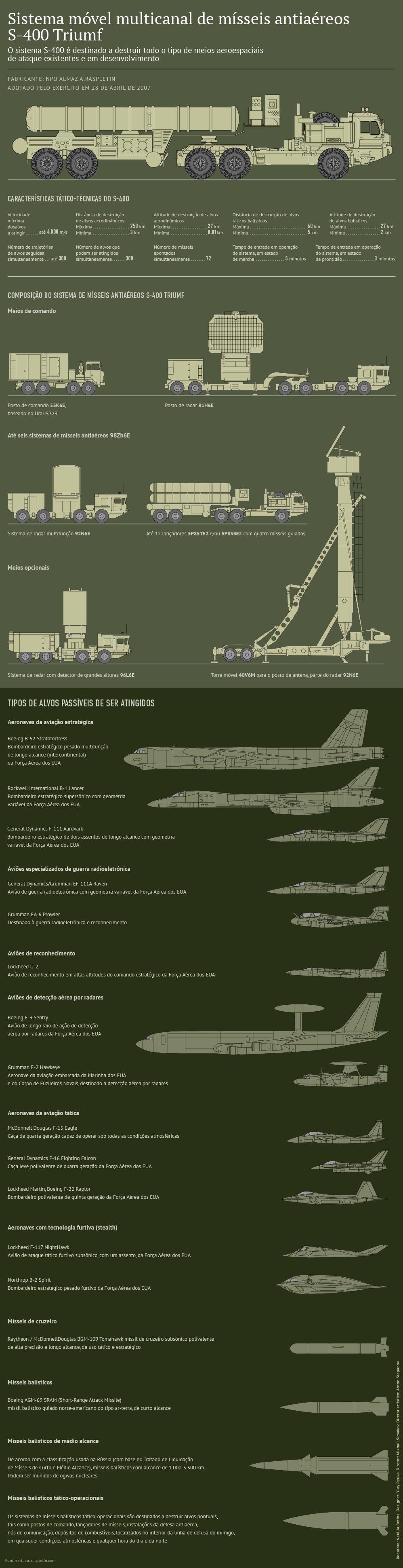 Sistema móvel multicanal de mísseis antiaéreos S-400 Triumf