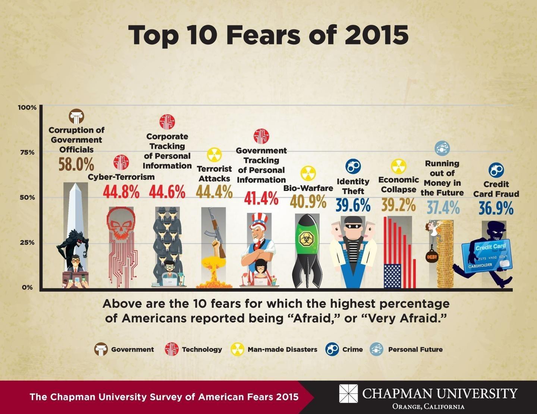 Top10 dos medos dos norte-americanos, segundo a Chapman University.