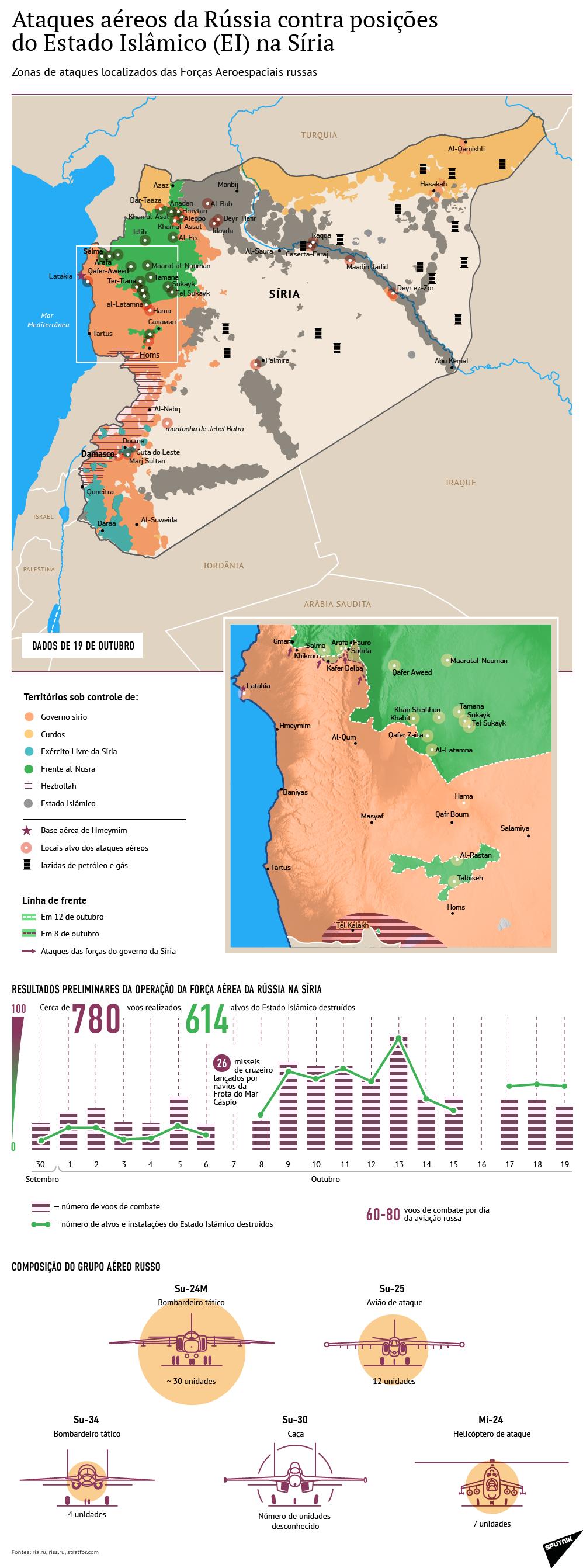 Ataques russos contra posições de terroristas na Síria