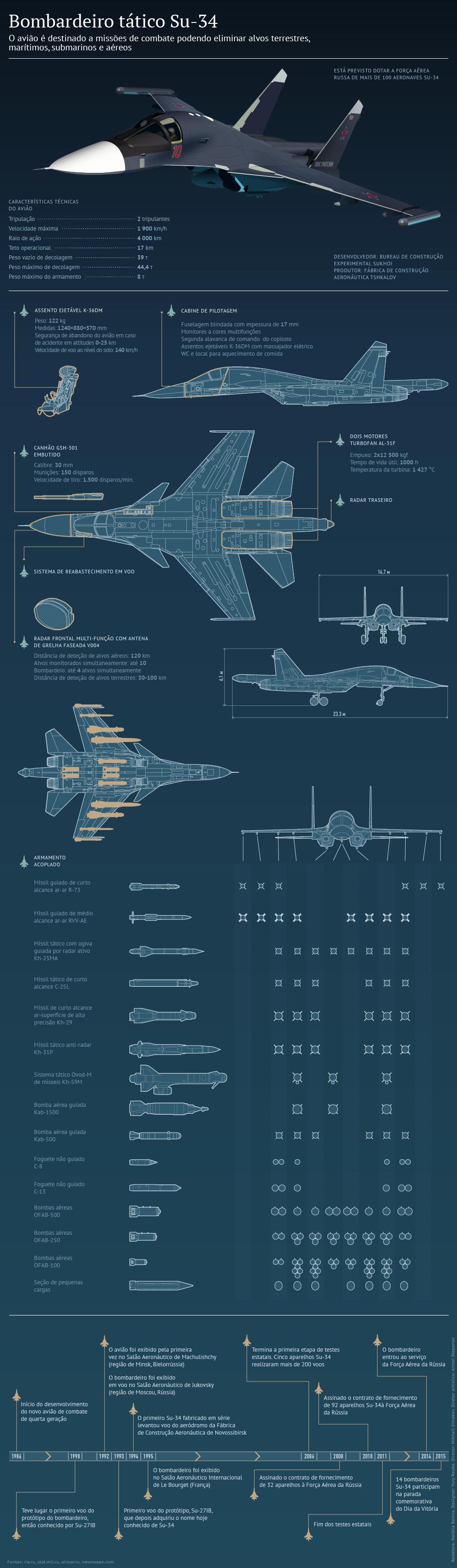 Bombardeiro tático Su-34