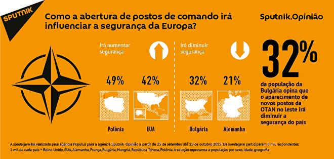 Como a abertura de postos de comando da OTAN irá influenciar segurança na Europa?