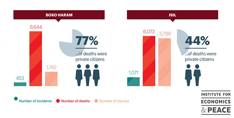 Boko Haram e Estado Islâmico em números