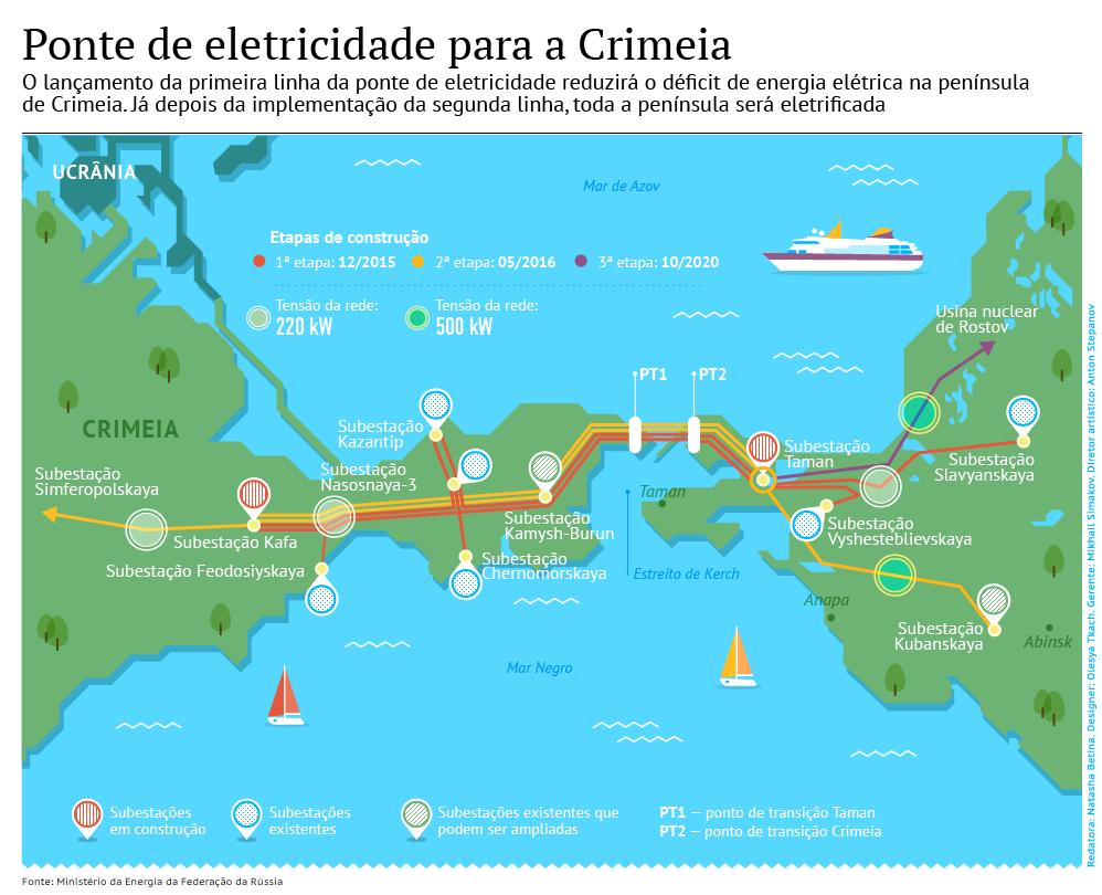 Rússia restaura eletricidade na Crimeia