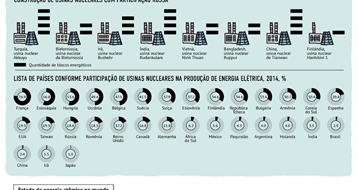 Energia nuclear no mundo