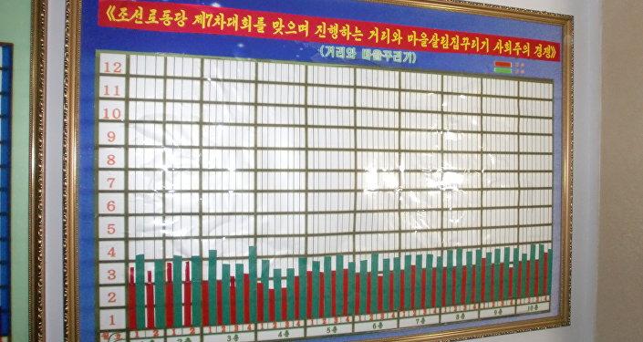 Tabela com resultado de concurso de limpagem