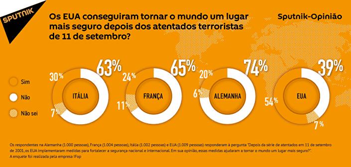 Europeus acreditam que os EUA não tornaram o mundo mais seguro depois do 11 de setembro