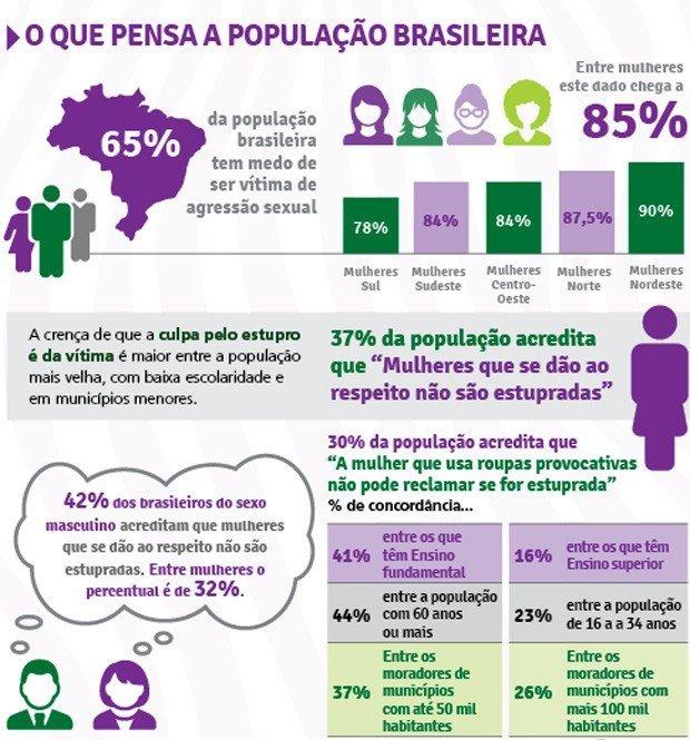 Gráfico divulgado pelo Fórum Brasileiro de Segurança Pública (FBSP)