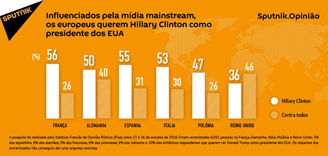 Hillary Clinton e mídia mainstream