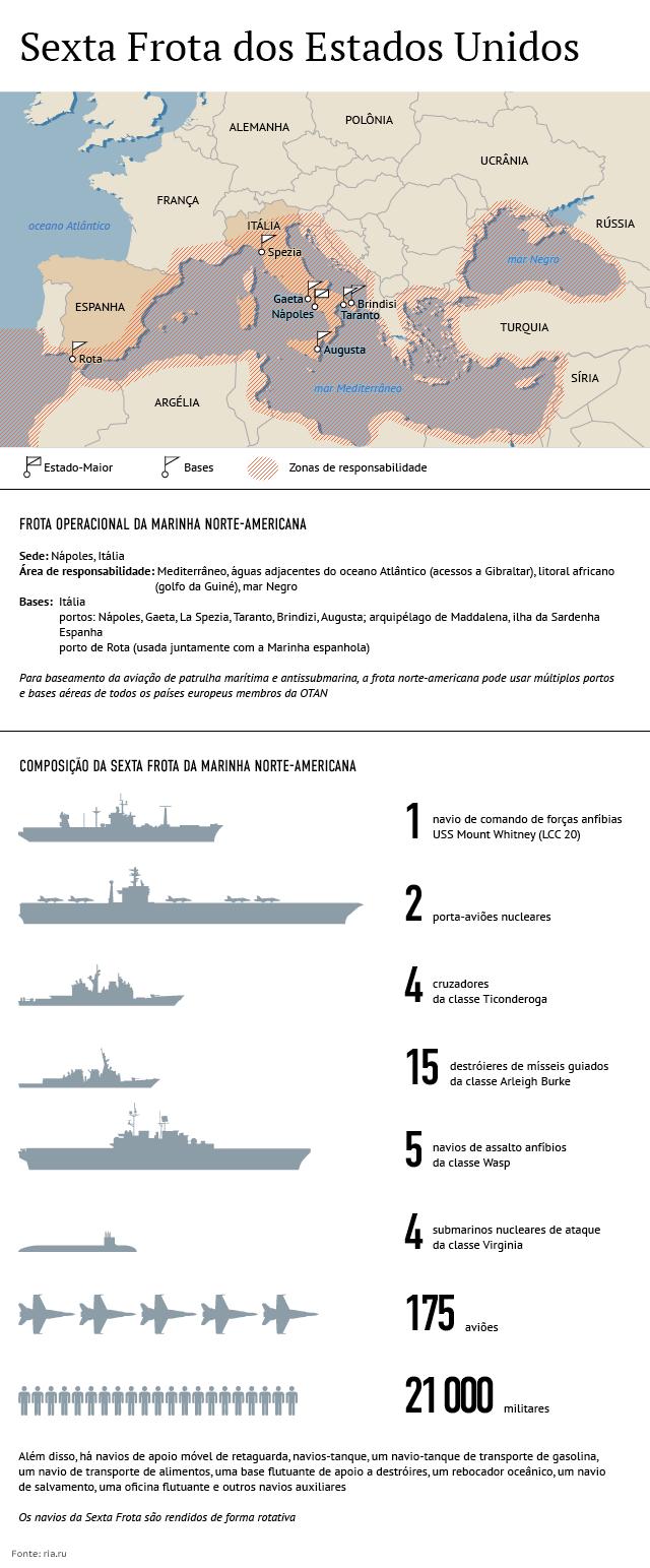 Sexta Frota dos EUA