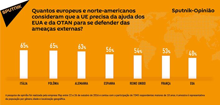 Quantos cidadãos da Europa e os EUA acreditam que a UE necessita da ajuda para se proteger das ameaças externas?
