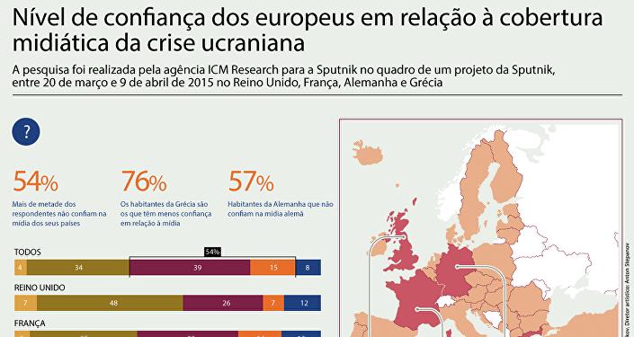Nível de confiança dos europeus em relação à cobertura midiática da crise ucraniana