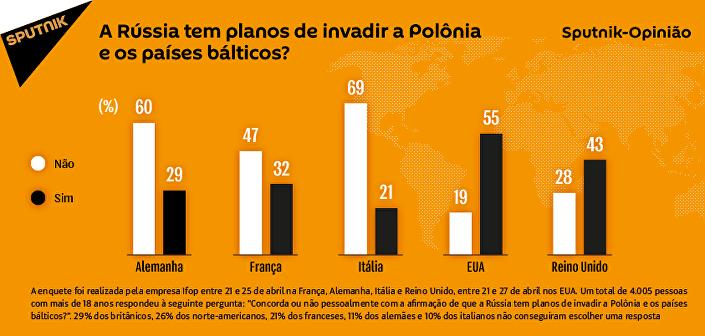 Maioria dos europeus não acredita que Rússia planeje invadir Polônia e países bálticos