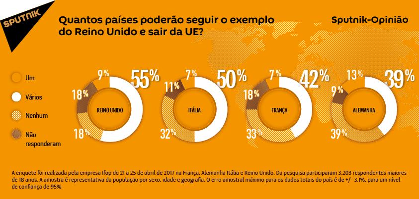 Na Europa, maioria dos cidadãos acha possível novas saídas da UE