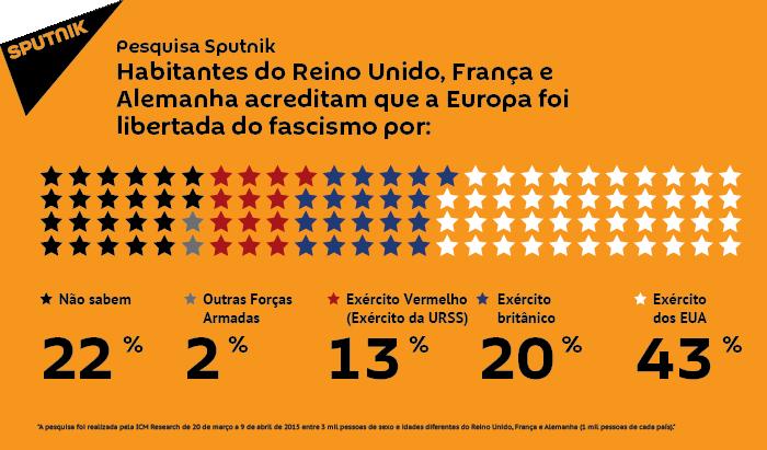 Pesquisa mostra que só 13% dos europeus sabem quem os salvou do fascismo