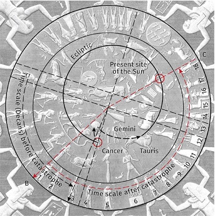 Data da queda do planetoide dos Açores e da deslocação do eixo da Terra