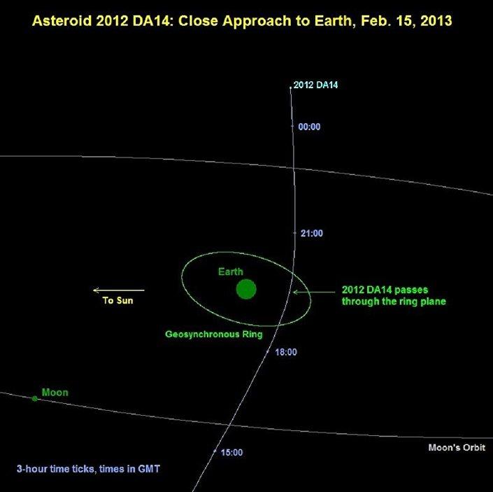 Um diagrama que mostra o asteroide 2012 DA14 passando diante da Terra em 15 de fevereiro de 2013