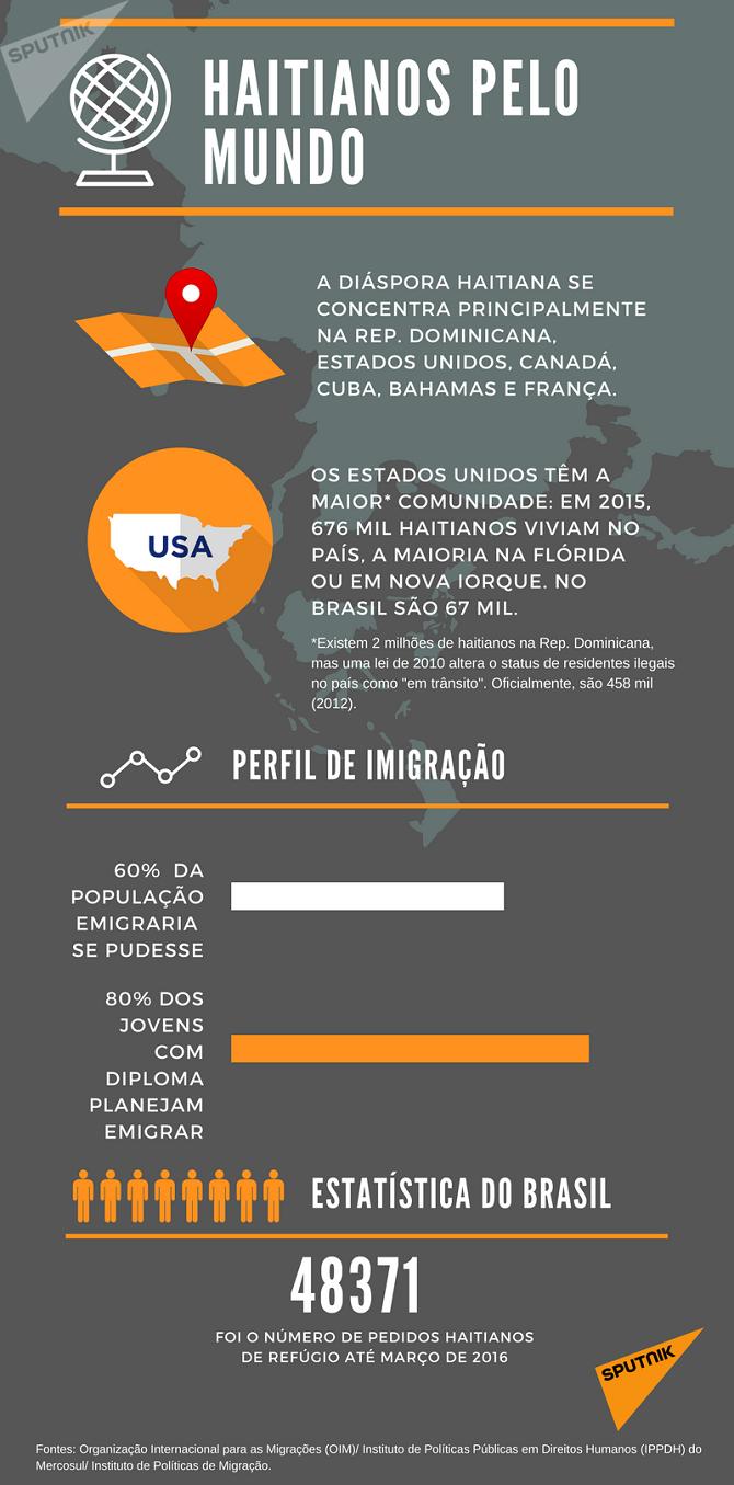 A diáspora haitiana em números