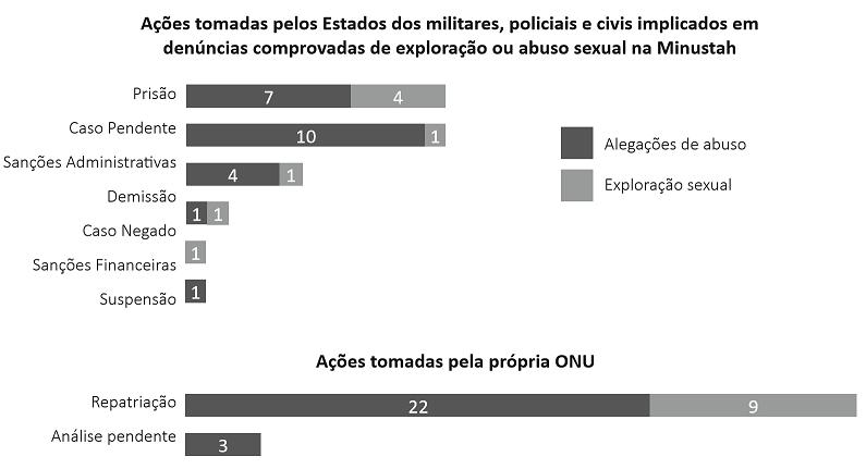 Gráfico mostra ações tomadas quanto a alegações de estupro cometidas por militares no Haiti (2007-2017)